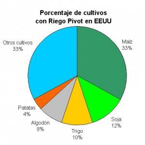 Porcentaje de cultivos regados con Sistemas Pivot en EEUU