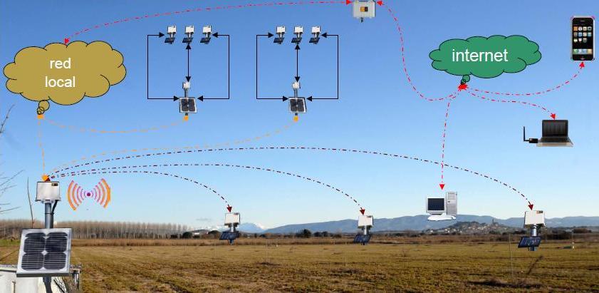 Control remoto en riego por aspersi n con redes inal mbricas for Aspersores para riego de jardin