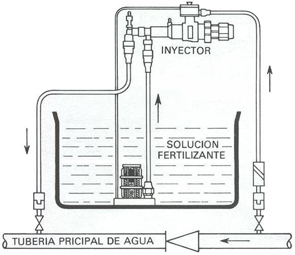 inyección de fertilizantes mediante succión