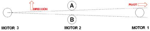 Procedimiento de realineación del Pivot