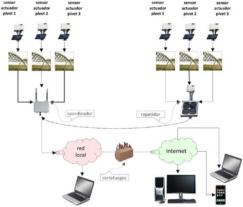 Esquema de instalacion del control remoto de Pivots