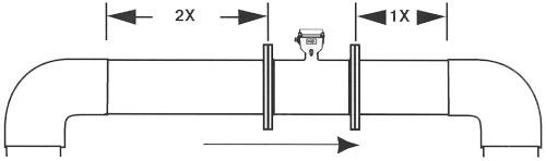 Instalación del medidor de caudal electromagnético de carrete