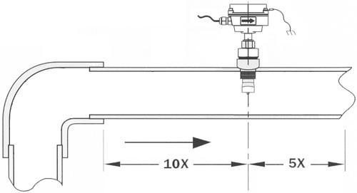 Instalación del medidor de caudal electromagnético pinchado