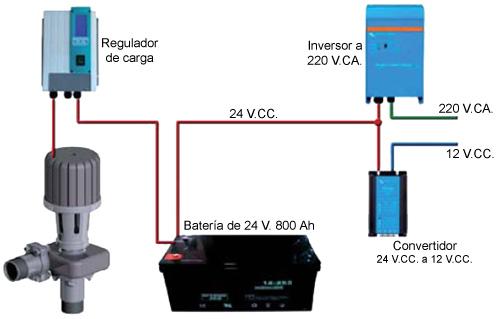 Mini turbina hidr ulica con generador el ctrico incorporado for Descalcificador de agua casero