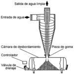 Filtro hidrociclón