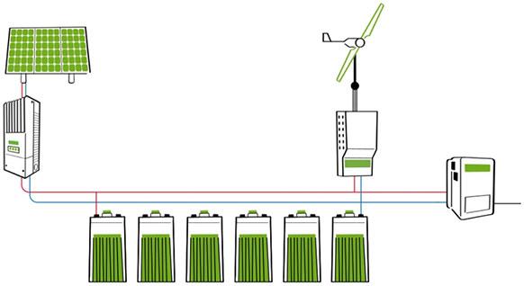 energías renovables combinadas