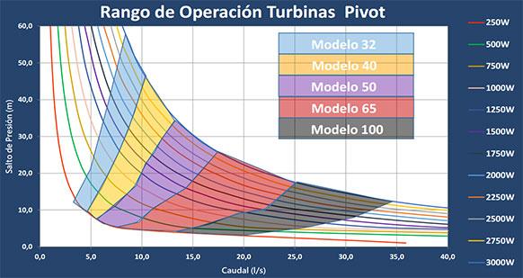 rango de operación de la turbina de agua para generar electricidad en el Pivot