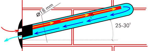 cómo funcionan los higroconvectores